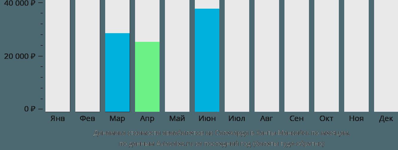 Динамика стоимости авиабилетов из Салехарда в Ханты-Мансийск по месяцам