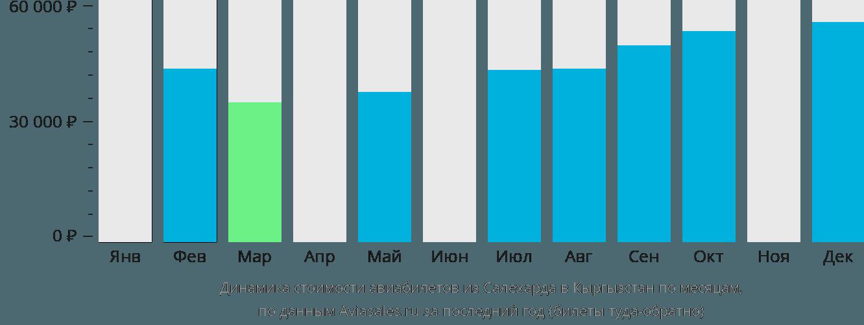 Динамика стоимости авиабилетов из Салехарда в Кыргызстан по месяцам