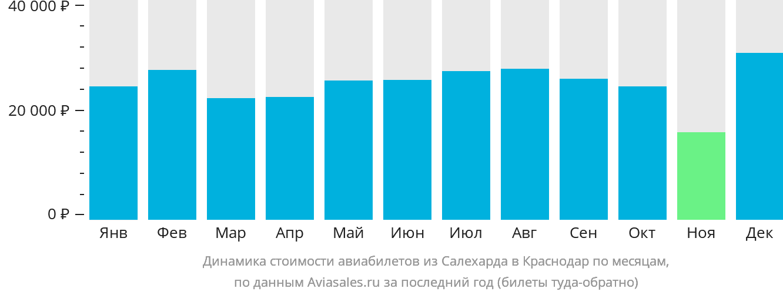Динамика стоимости авиабилетов из Салехарда в Краснодар по месяцам