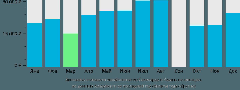 Динамика стоимости авиабилетов из Салехарда в Казань по месяцам