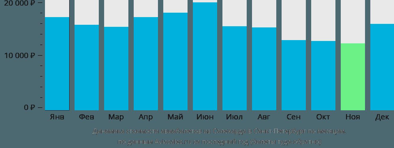 Динамика стоимости авиабилетов из Салехарда в Санкт-Петербург по месяцам