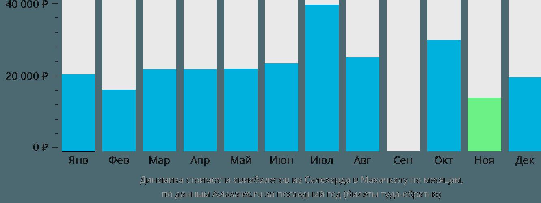 Динамика стоимости авиабилетов из Салехарда в Махачкалу по месяцам
