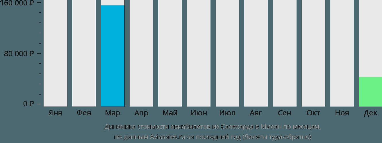 Динамика стоимости авиабилетов из Салехарда в Милан по месяцам