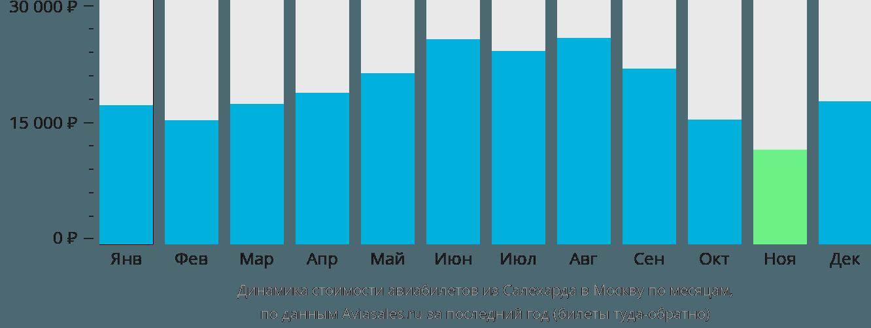 Динамика стоимости авиабилетов из Салехарда в Москву по месяцам