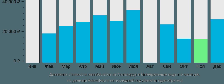 Динамика стоимости авиабилетов из Салехарда в Минеральные воды по месяцам