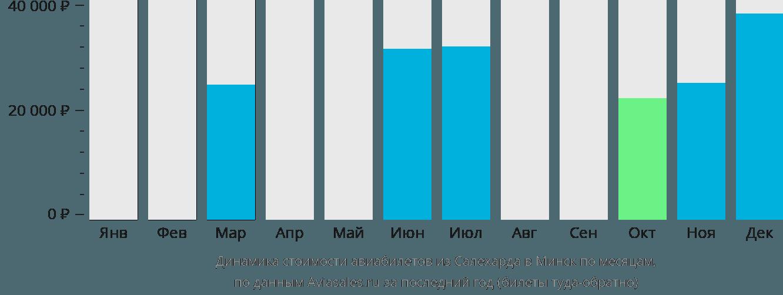 Динамика стоимости авиабилетов из Салехарда в Минск по месяцам