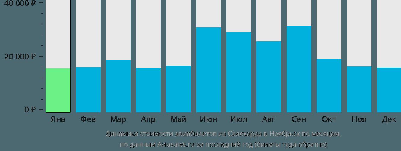 Динамика стоимости авиабилетов из Салехарда в Ноябрьск по месяцам