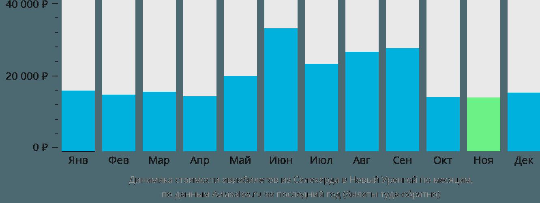 Динамика стоимости авиабилетов из Салехарда в Новый Уренгой по месяцам