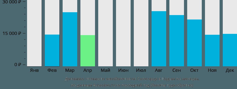 Динамика стоимости авиабилетов из Салехарда в Надым по месяцам