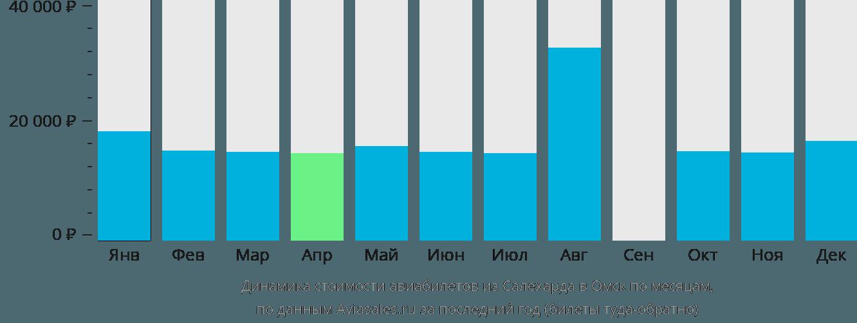 Динамика стоимости авиабилетов из Салехарда в Омск по месяцам