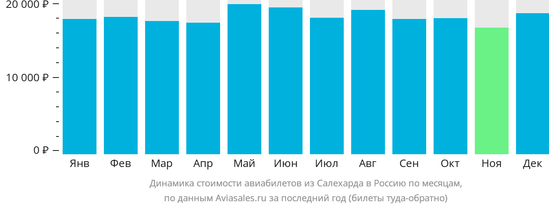 Динамика стоимости авиабилетов из Салехарда в Россию по месяцам