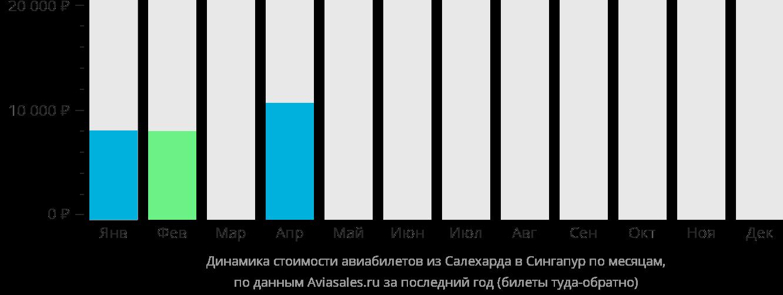 Динамика стоимости авиабилетов из Салехарда в Сингапур по месяцам