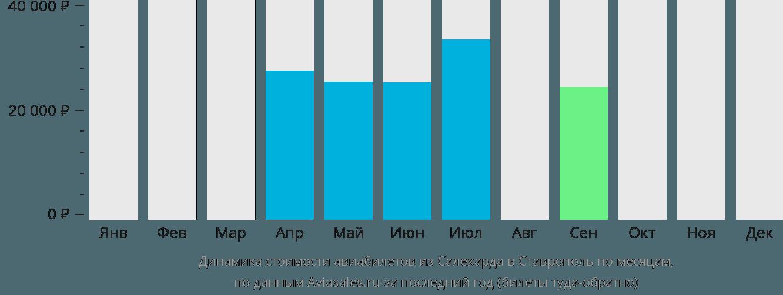 Динамика стоимости авиабилетов из Салехарда в Ставрополь по месяцам