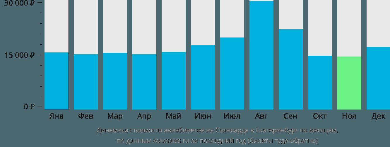 Динамика стоимости авиабилетов из Салехарда в Екатеринбург по месяцам