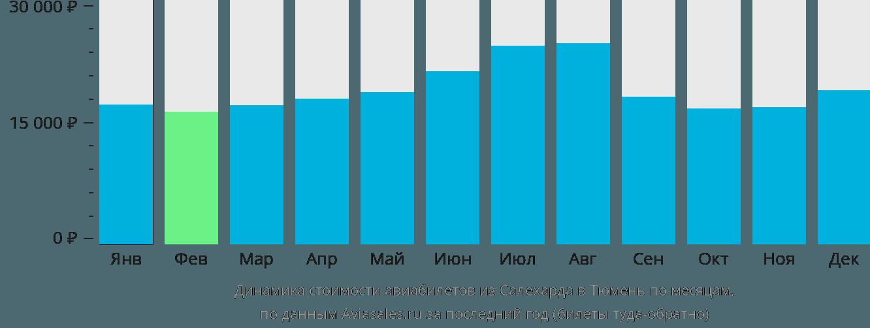 Динамика стоимости авиабилетов из Салехарда в Тюмень по месяцам