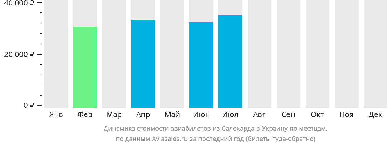 Динамика стоимости авиабилетов из Салехарда в Украину по месяцам