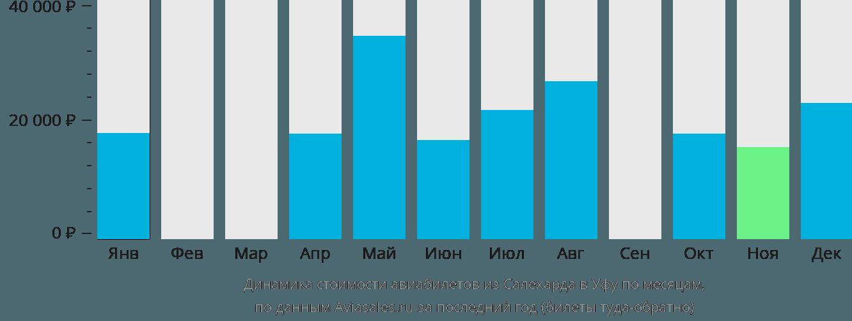 Динамика стоимости авиабилетов из Салехарда в Уфу по месяцам