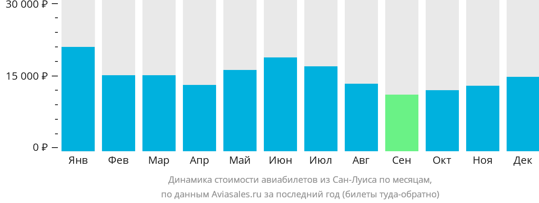 Динамика стоимости авиабилетов из Сан-Луиса по месяцам