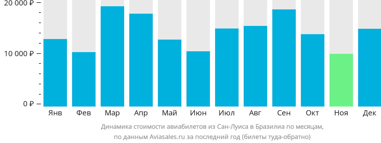 Динамика стоимости авиабилетов из Сан-Луиса в Бразилиа по месяцам