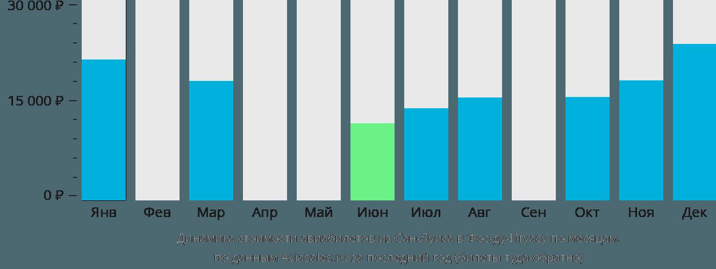 Динамика стоимости авиабилетов из Сан-Луиса в Фос-ду-Игуасу по месяцам