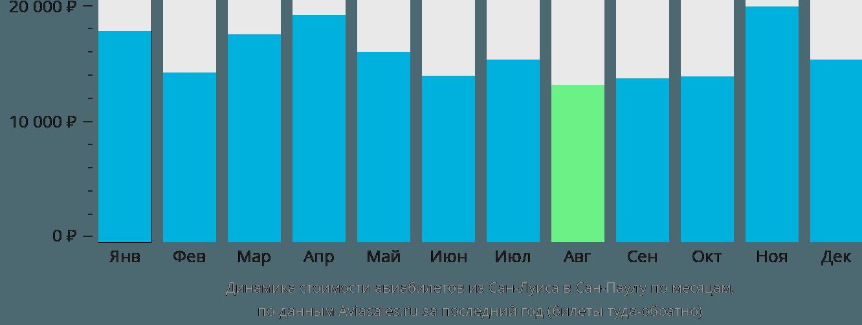 Динамика стоимости авиабилетов из Сан-Луиса в Сан-Паулу по месяцам
