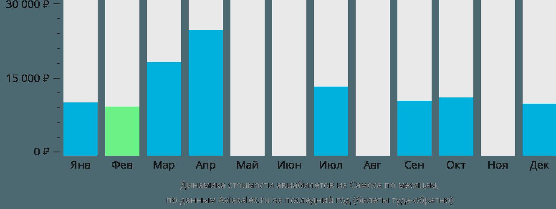 Динамика стоимости авиабилетов из Самоса по месяцам