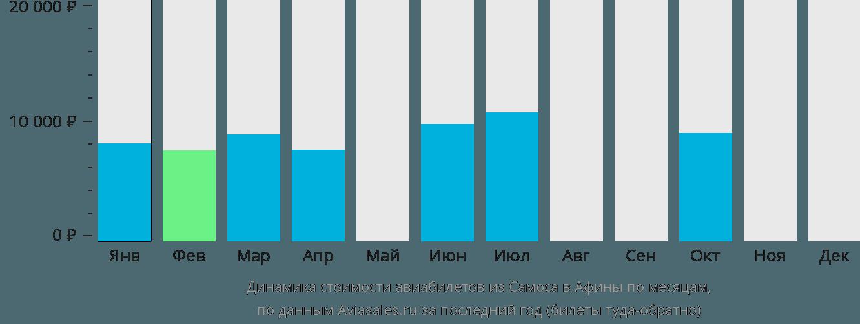 Динамика стоимости авиабилетов из Самоса в Афины по месяцам