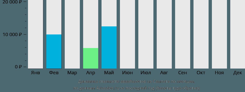 Динамика стоимости авиабилетов из Сампита по месяцам