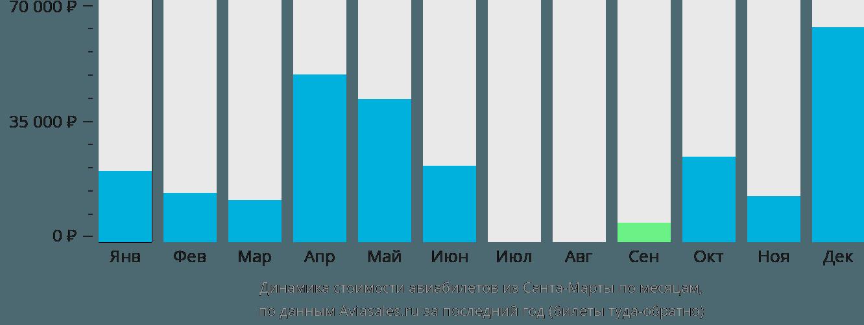Динамика стоимости авиабилетов из Санта-Марты по месяцам