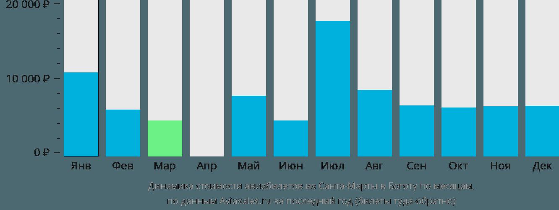 Динамика стоимости авиабилетов из Санта-Марты в Боготу по месяцам