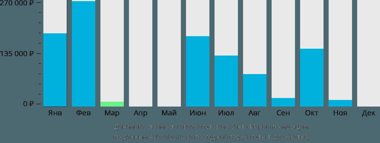Динамика стоимости авиабилетов из Санта-Марии по месяцам