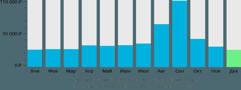 Динамика стоимости авиабилетов из Санта-Аны по месяцам