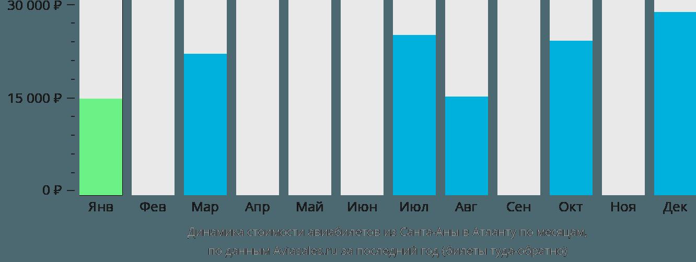 Динамика стоимости авиабилетов из Санта-Аны в Атланту по месяцам
