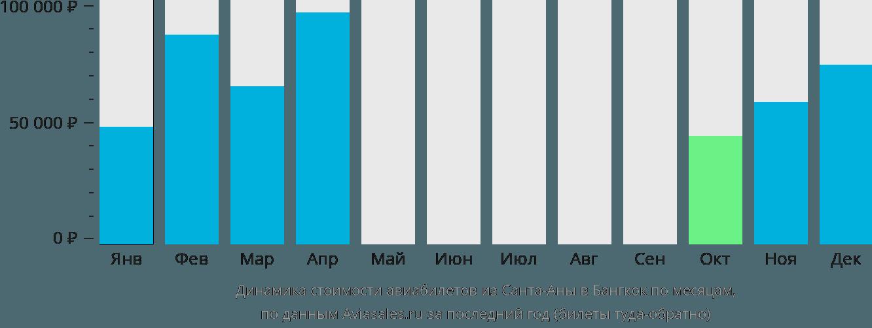 Динамика стоимости авиабилетов из Санта-Аны в Бангкок по месяцам