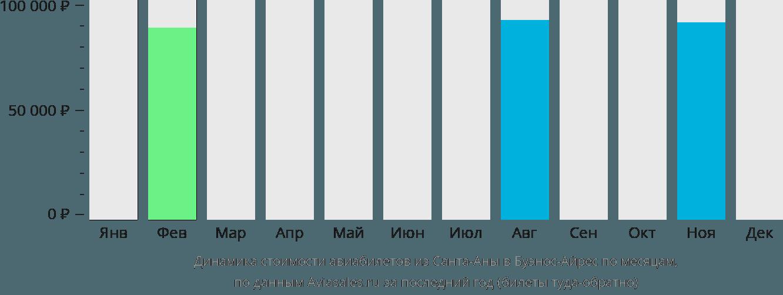 Динамика стоимости авиабилетов из Санта-Аны в Буэнос-Айрес по месяцам