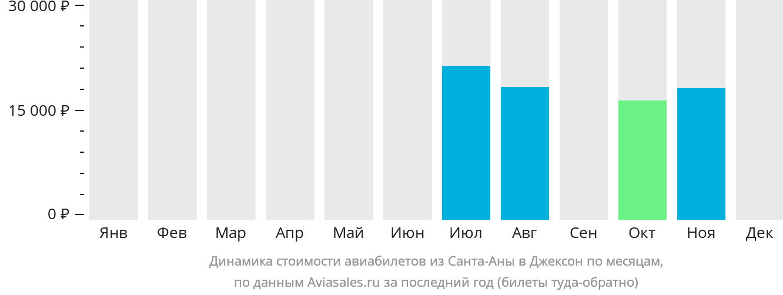 Динамика стоимости авиабилетов из Санта-Аны в Джексон по месяцам