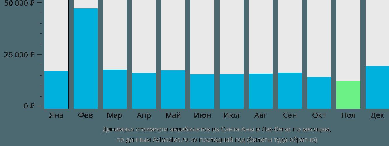 Динамика стоимости авиабилетов из Санта-Аны в Лас-Вегас по месяцам