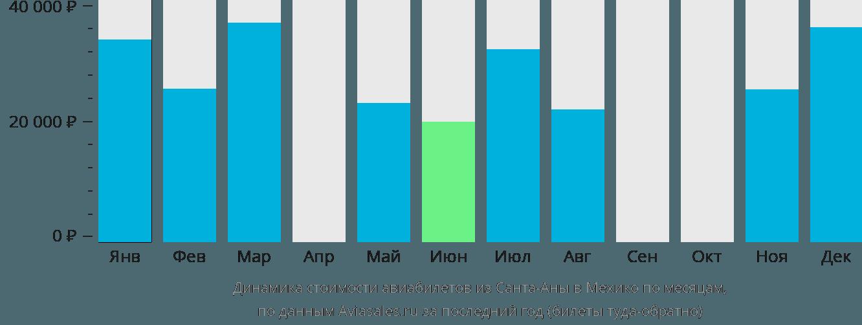 Динамика стоимости авиабилетов из Санта-Аны в Мехико по месяцам