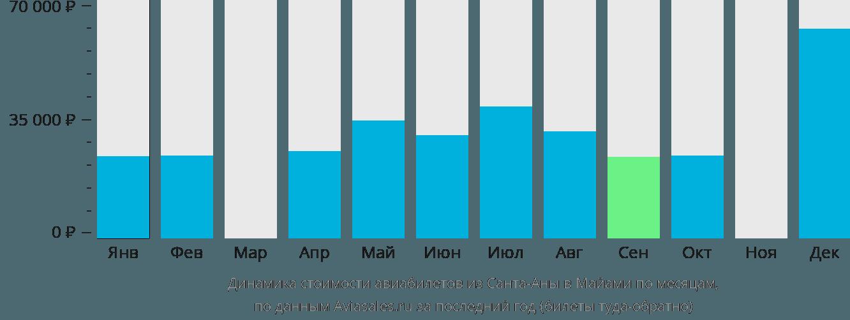 Динамика стоимости авиабилетов из Санта-Аны в Майами по месяцам