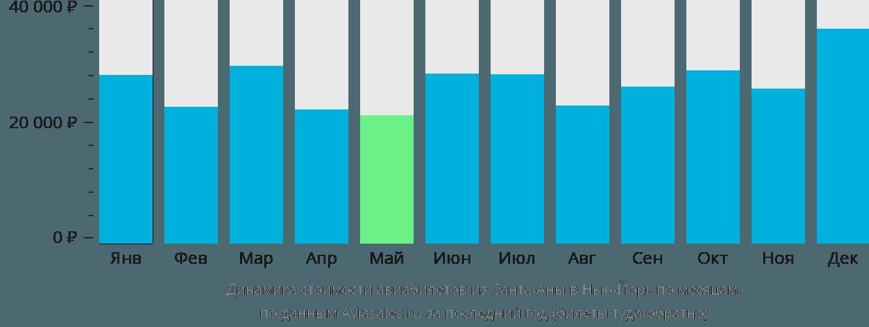 Динамика стоимости авиабилетов из Санта-Аны в Нью-Йорк по месяцам