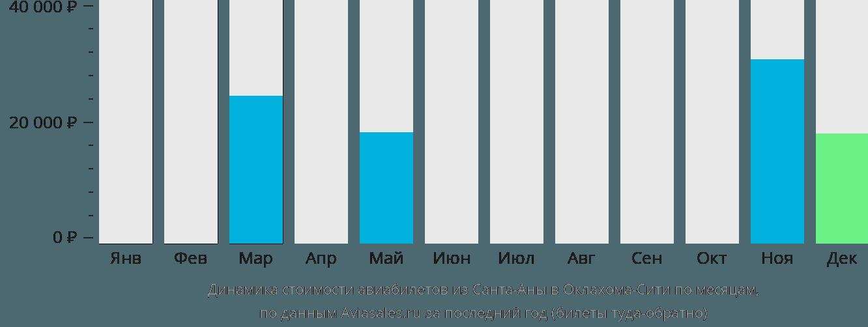 Динамика стоимости авиабилетов из Санта-Аны в Оклахома-Сити по месяцам