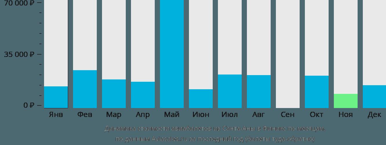 Динамика стоимости авиабилетов из Санта-Аны в Финикс по месяцам