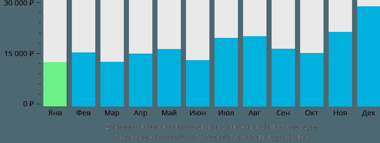 Динамика стоимости авиабилетов из Санта-Аны в Сиэтл по месяцам