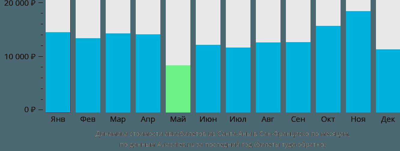 Динамика стоимости авиабилетов из Санта-Аны в Сан-Франциско по месяцам