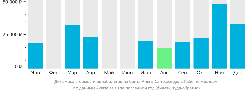 Динамика стоимости авиабилетов из Санта-Аны в Сан-Хосе-дель-Кабо по месяцам