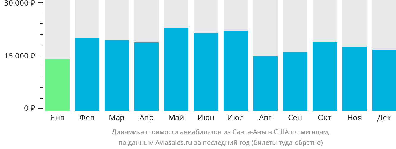 Динамика стоимости авиабилетов из Санта-Аны в США по месяцам
