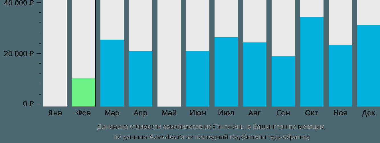 Динамика стоимости авиабилетов из Санта-Аны в Вашингтон по месяцам