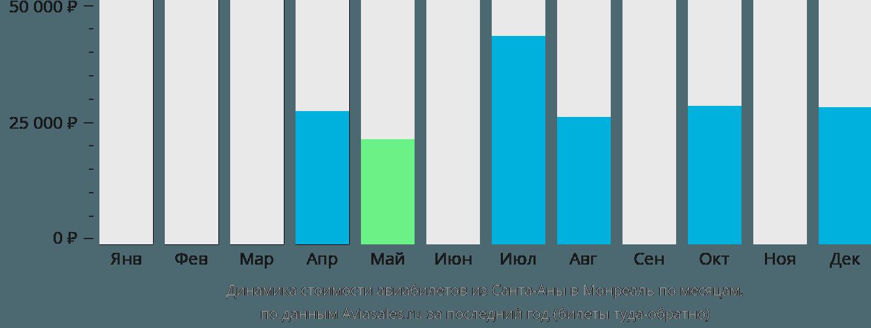 Динамика стоимости авиабилетов из Санта-Аны в Монреаль по месяцам