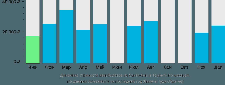 Динамика стоимости авиабилетов из  в Торонто по месяцам
