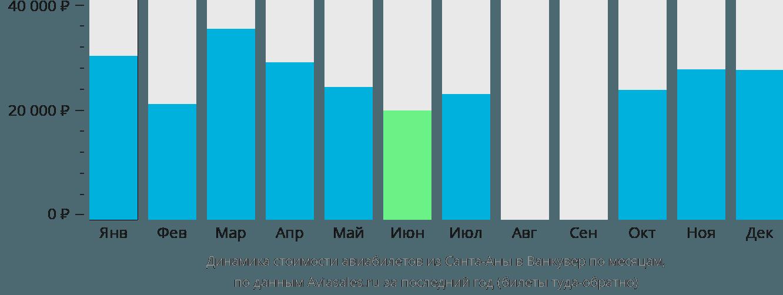 Динамика стоимости авиабилетов из Санта-Аны в Ванкувер по месяцам
